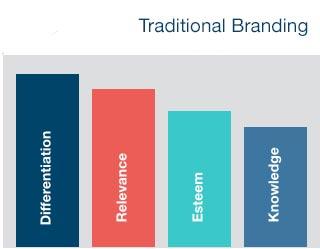traditional-branding-strategies