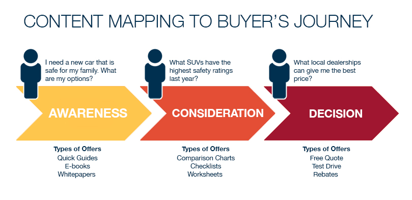 Content mapping to the buyers journey