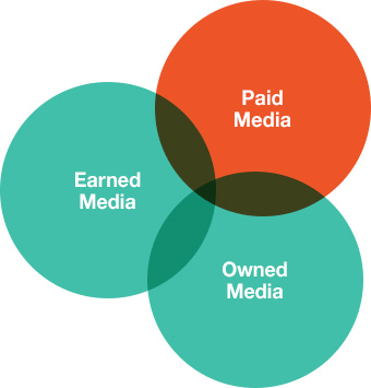 marketing services diagram