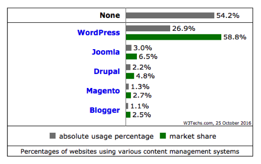 WordPress usage statistics