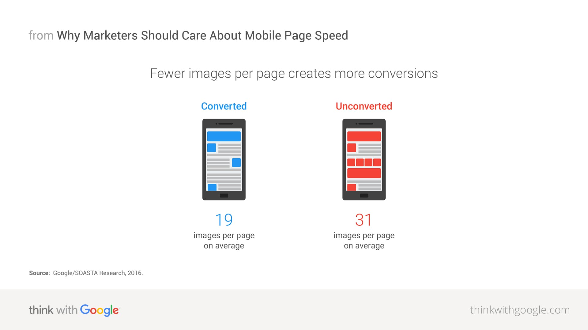 Number of images per page influence conversions