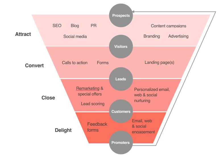 High-level-website-sales-funnel