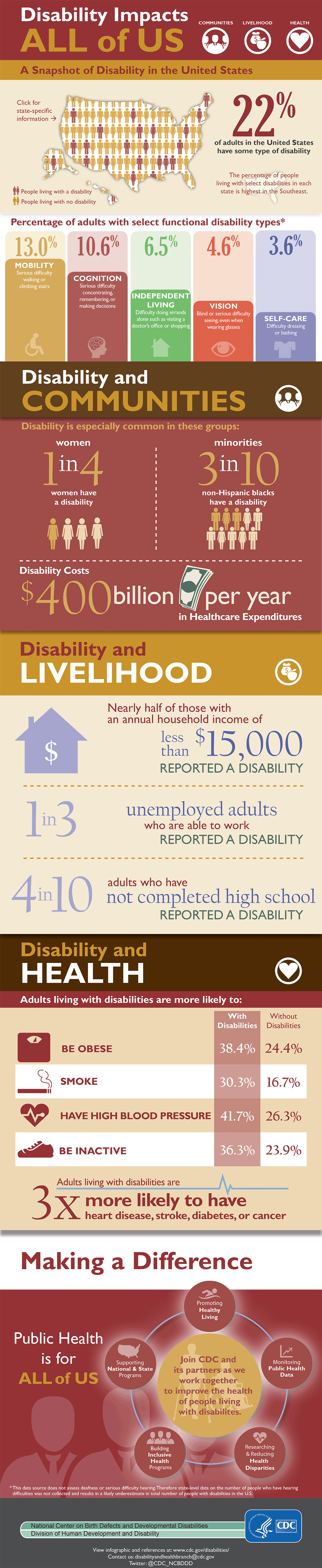 Disability impacts
