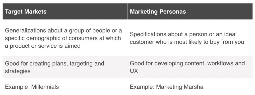 target_markets_vs_marketing_personas_comparison_chart