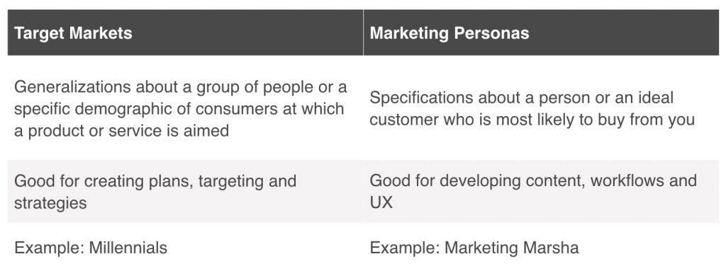 target_markets_vs_marketing_personas_comparison_chart